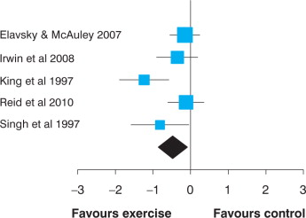 Exercise training improves sleep quality in middle aged and older standardised mean difference 95 ci of the effect of exercise training on pittsburgh sleep quality index global score based on data from 5 studies n fandeluxe Gallery