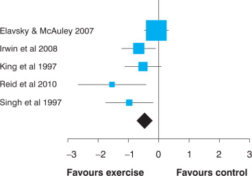 Exercise training improves sleep quality in middle aged and older standardised mean difference 95 ci of the effect of exercise training on subjective sleep score 0 good to 3 poor based on data from 5 studies n fandeluxe Gallery