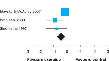 Exercise training improves sleep quality in middle aged and older standardised mean difference 95 ci of the effect of exercise training on use of medication score 0 good to 3 poor which was measured in 4 studies fandeluxe Gallery