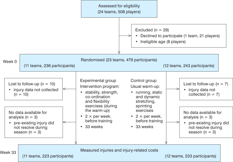 Preventive Exercises Reduced Injury Related Costs Among Adult Male