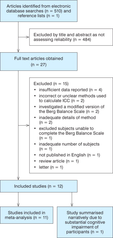 The Berg Balance Scale has high intra- and inter-rater reliability ...