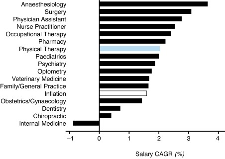 Physiotherapy education is a good financial investment, up