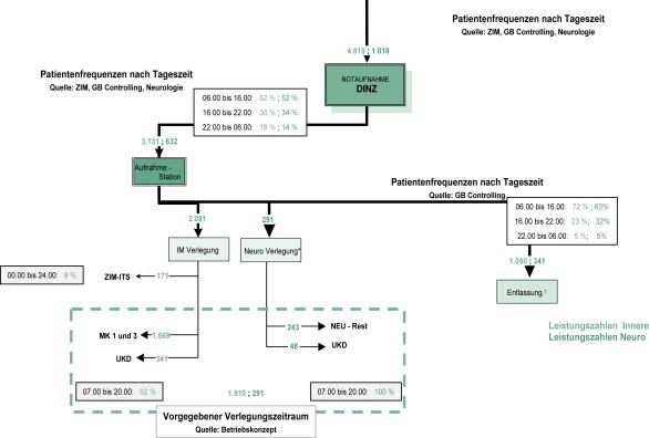 Prozessoptimierung im Krankenhaus Vom Prozess zur ...