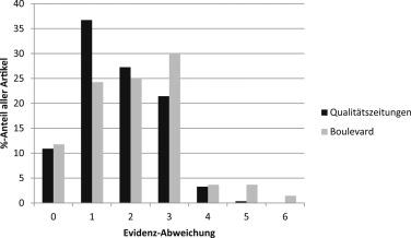 Wie evidenzbasiert berichten Print- und Online-Medien in Österreich ...