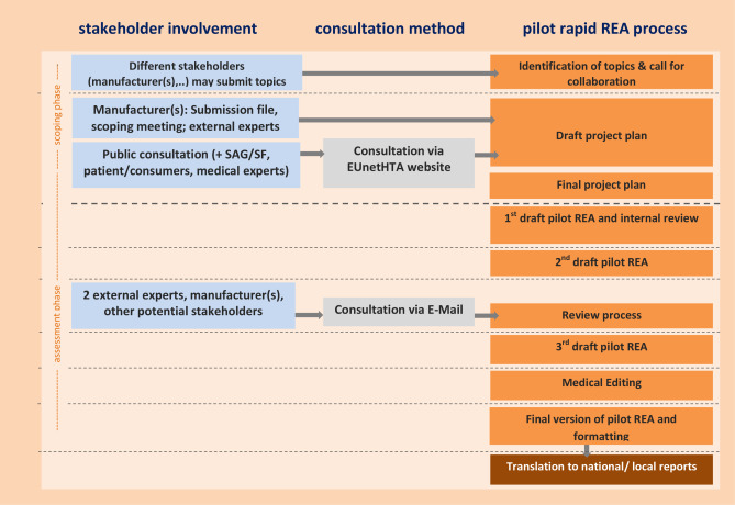 Health technology assessment of medical devices: What is different ...