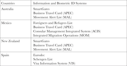 Legal Challenges Of Biometric Immigration Control Systems