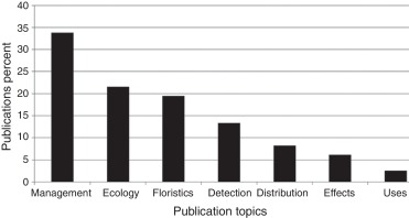 Biodiversity Distribution Ecology And Management Of Non