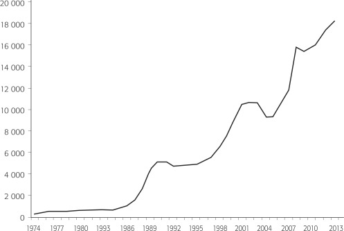 Immigration trends after 20 years of nafta sciencedirect figure 3 publicscrutiny Image collections