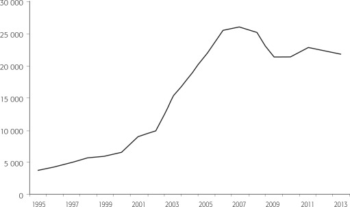 Immigration Trends After 20 Years of nafta - ScienceDirect