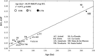amino acid dating paleontology