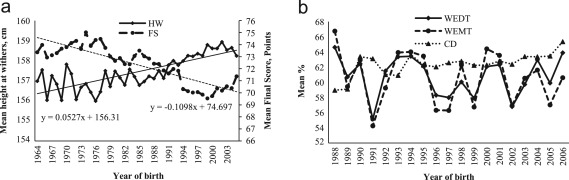 Selection for morphology, gaits and functional traits in