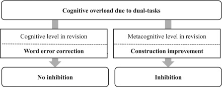 Does a dual-task selectively inhibit the metacognitive