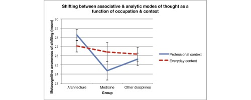 The Mode Shifting Index (MSI): A new measure of the creative