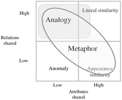 The Effects Of Analogical And Metaphorical Reasoning On Design