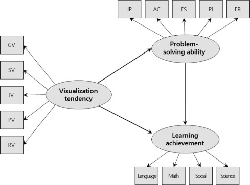 The Influence Of Visualization Tendency On Problem Solving