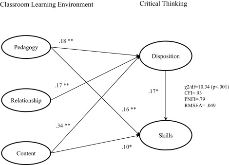Exploring The Effects Of Classroom Learning Environment On