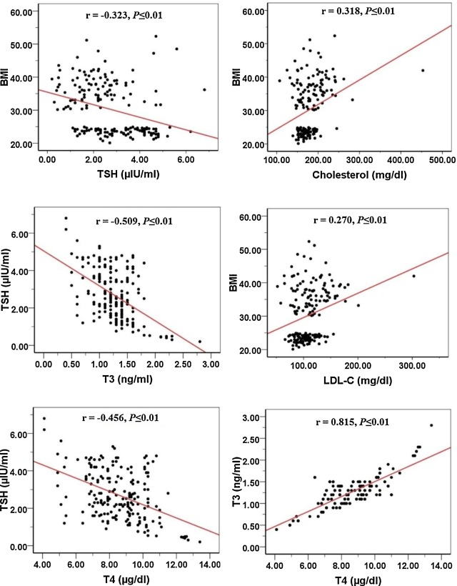 Thyroid Hormones Lipid Profile And Anthropometric Changes After