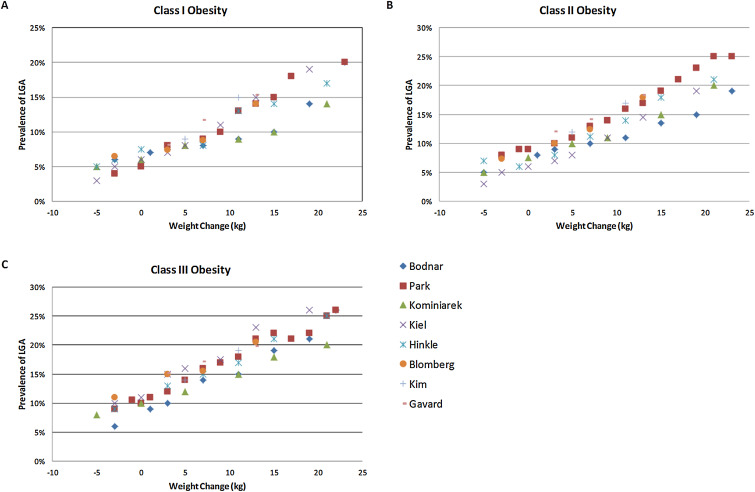 Gestational weight gain in obese women by class of obesity