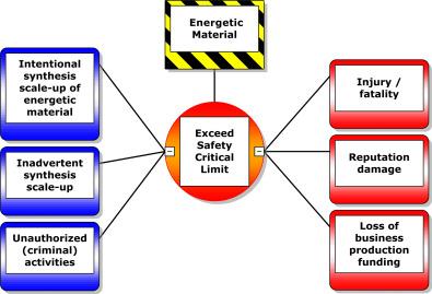 Using bowtie methodology to support laboratory hazard