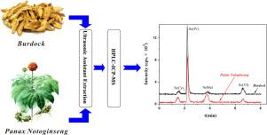 Determination of Selenium Species in Burdock and Panax Notoginseng