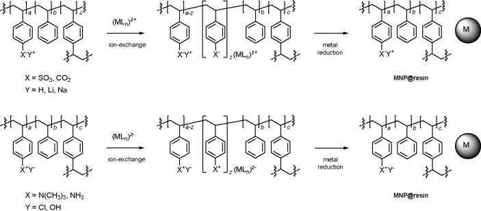 Metal Nanoparticles Immobilized On Ion Exchange Resins A Versatile