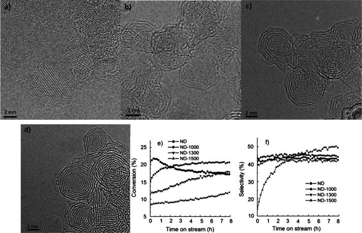 Modulating the microstructure and surface chemistry of tem images of nd a nd 1000 b nd 1300 c and nd 1500 d as well as catalytic performance including eb conversion e and st selectivity f of fandeluxe Image collections