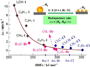 Cx X Cl Br I Bond Dissociation Energy As A Descriptor For The
