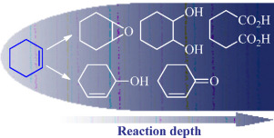 Recent advances on controllable and selective catalytic oxidation of