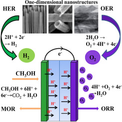 Recent advances in one-dimensional nanostructures for energy