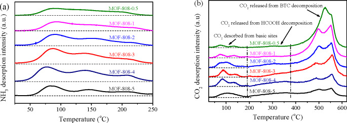 Metal-organic frameworks MOF-808-X as highly efficient catalysts for
