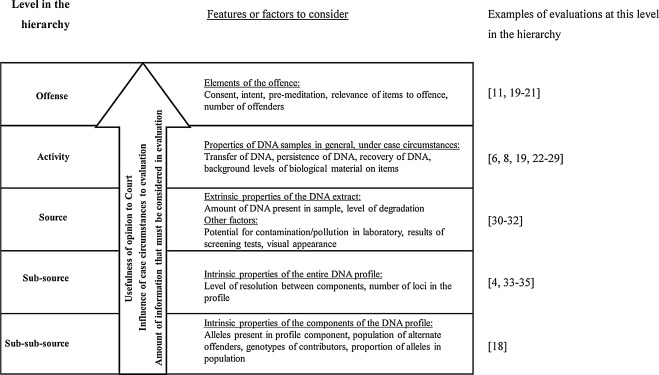Evaluation Of Forensic Genetics Findings Given Activity Level Propositions A Review Sciencedirect