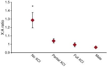 Meta-analysis of the heterogeneity of X chromosome inactivation in