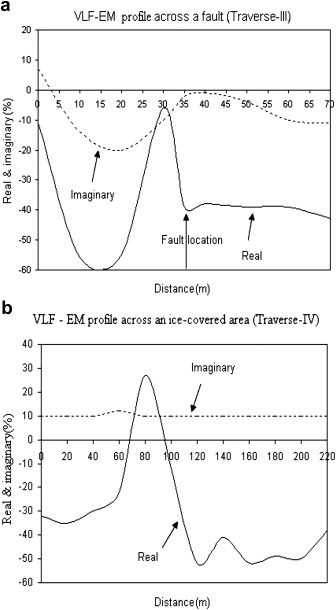 Very-low-frequency electromagnetic (VLF-EM) measurements in the