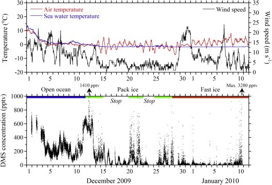 Variation of dimethylsulfide mixing ratio over the Southern Ocean