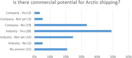 Interest of Asian shipping companies in navigating the Arctic