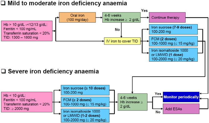 Pdf Comparative Study Of Intravenous Iron Sucrose Versus Oral Therapy In Deficiency Anemia During Postpartum Period