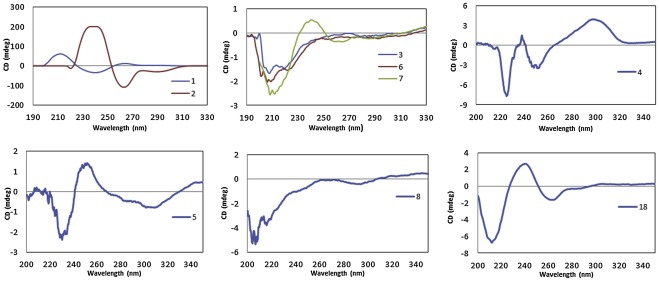 New secondary metabolites from the mangrove endophytic fungus
