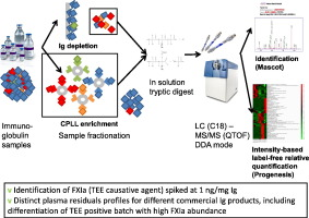 uses of mass spectrometry