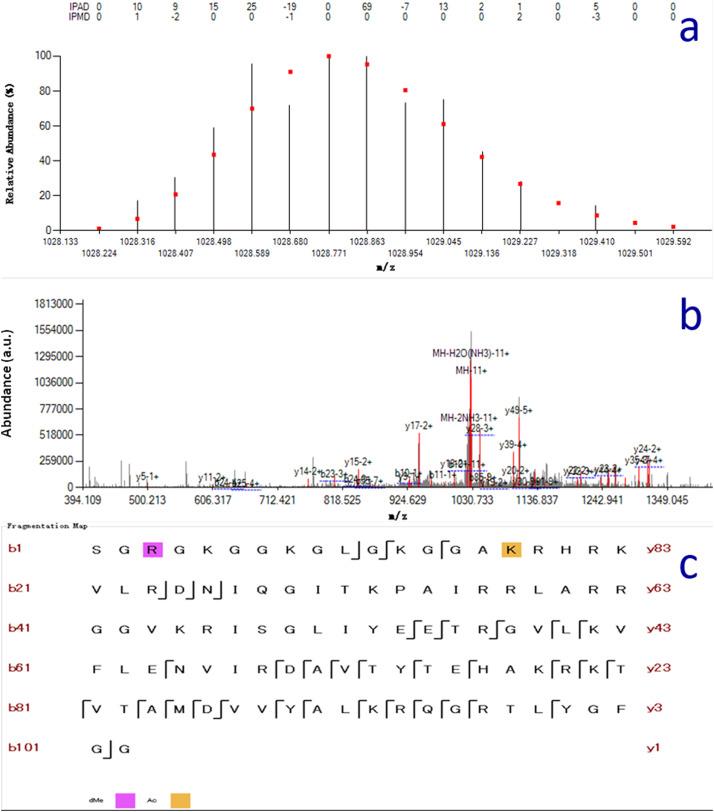 Top-down characterization of chicken core histones