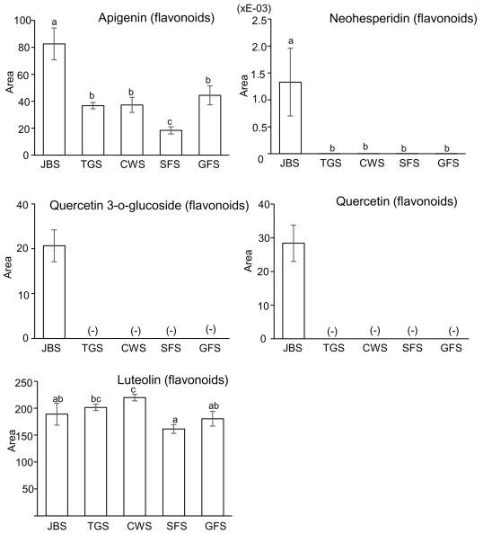 Integrative omics of Lonicera japonica Thunb  Flower