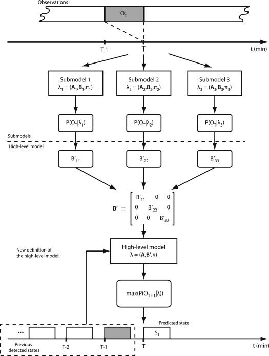 HF spectrum activity prediction model based on HMM for