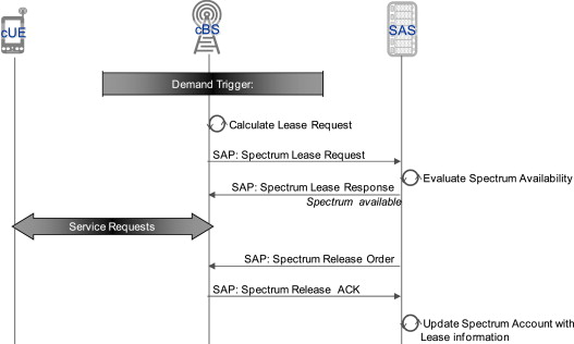 Dynamic spectrum access in LTE-advanced networks - ScienceDirect