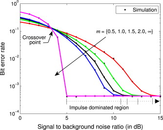 Bit error rate of RS coded BFSK in broadband powerline channels with
