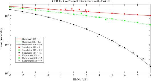 Error probability model for IEEE 802 15 4 wireless
