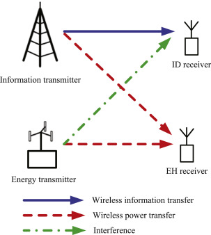 Integrated wireless communications and wireless power transfer: An