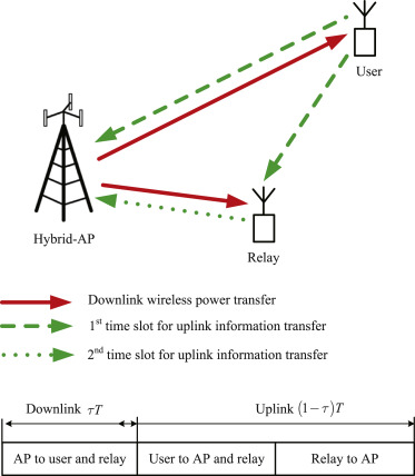 Integrated Wireless Communications And Wireless Power Transfer An