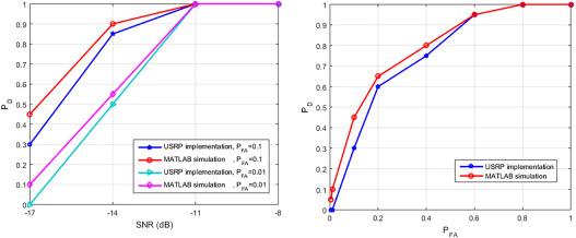 Spectrum sensing technique of OFDM signal under noise uncertainty
