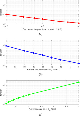 Realizing joint radar-communications in coherent MIMO radars