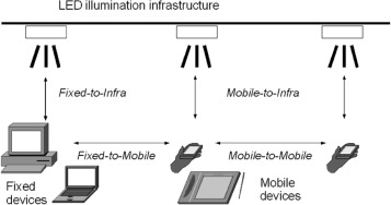 Security of Visible Light Communication systems—A survey ... on