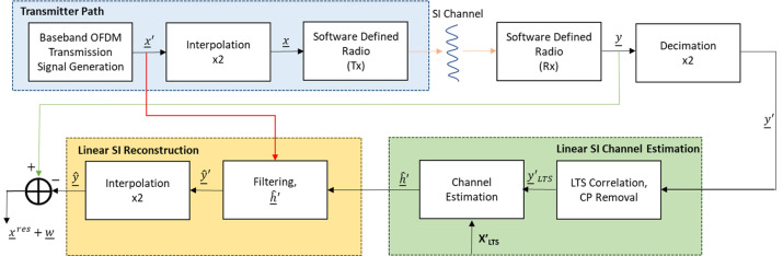 Nonlinear digital self-interference cancellation for full duplex